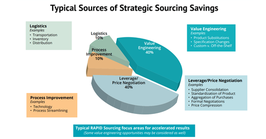 Five Strategies to Achieve Tangible Savings with Strategic Sourcing: Part I