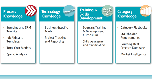 Building a Talent and Knowledge Management Program: The New Imperative