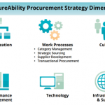 Creating an Effective Procurement Strategy