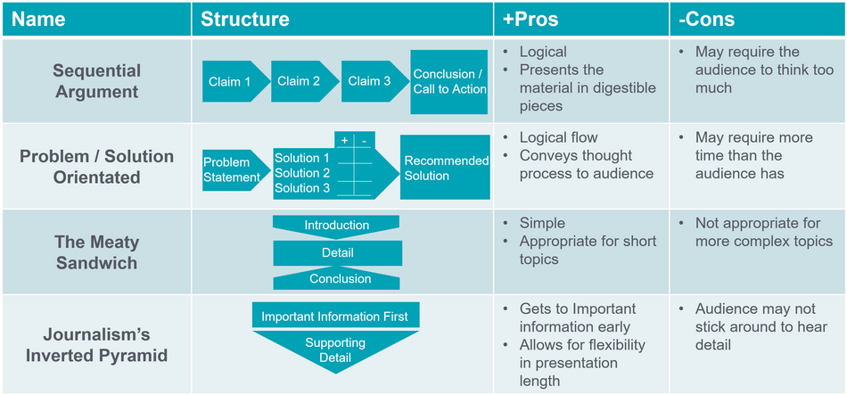 Executive Presentation Structures in Procurement | ProcureAbility